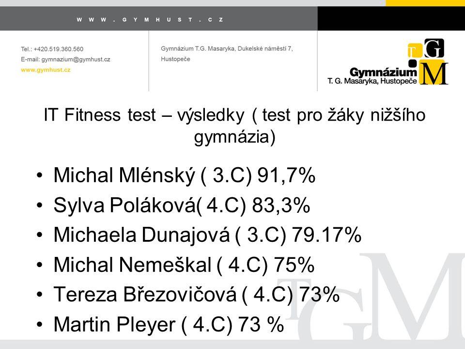 IT Fitness test – výsledky ( test pro žáky nižšího gymnázia) Michal Mlénský ( 3.C) 91,7% Sylva Poláková( 4.C) 83,3% Michaela Dunajová ( 3.C) 79.17% Michal Nemeškal ( 4.C) 75% Tereza Březovičová ( 4.C) 73% Martin Pleyer ( 4.C) 73 %