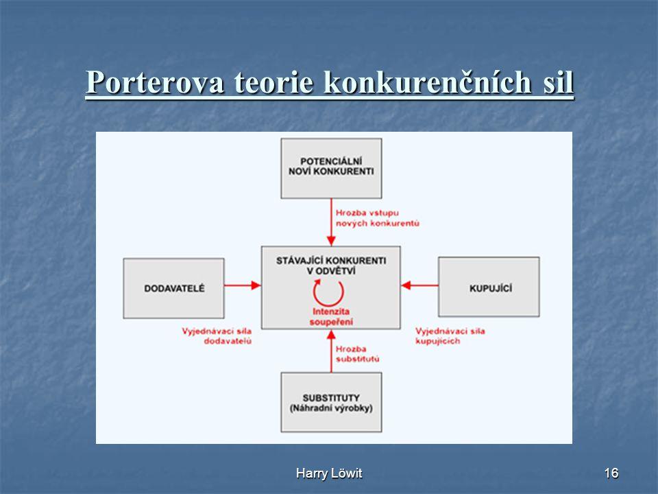 Harry Löwit16 Porterova teorie konkurenčních sil