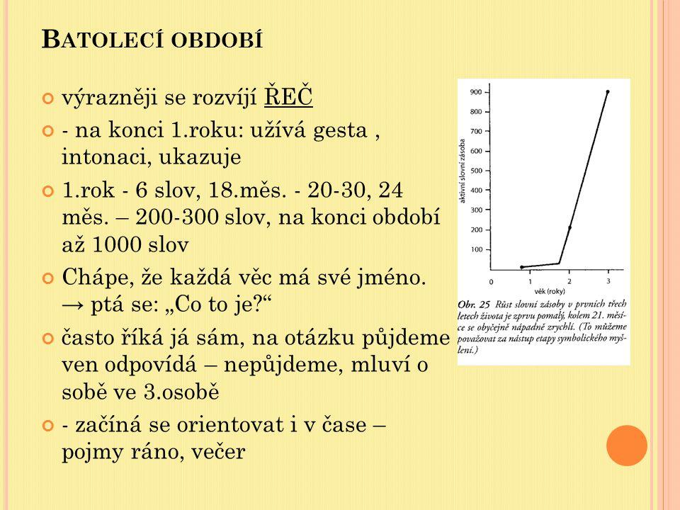 B ATOLECÍ OBDOBÍ výrazněji se rozvíjí ŘEČ - na konci 1.roku: užívá gesta, intonaci, ukazuje 1.rok - 6 slov, 18.měs. - 20-30, 24 měs. – 200-300 slov, n