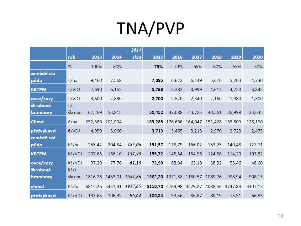 TNA/PVP rok20132014 2014 skut 201520162017201820192020 %100%80%75%70%65%60%55%50% zemědělská půda€/ha9,4607,5687,0956,6226,1495,6765,2034,730 KBTPM€/V
