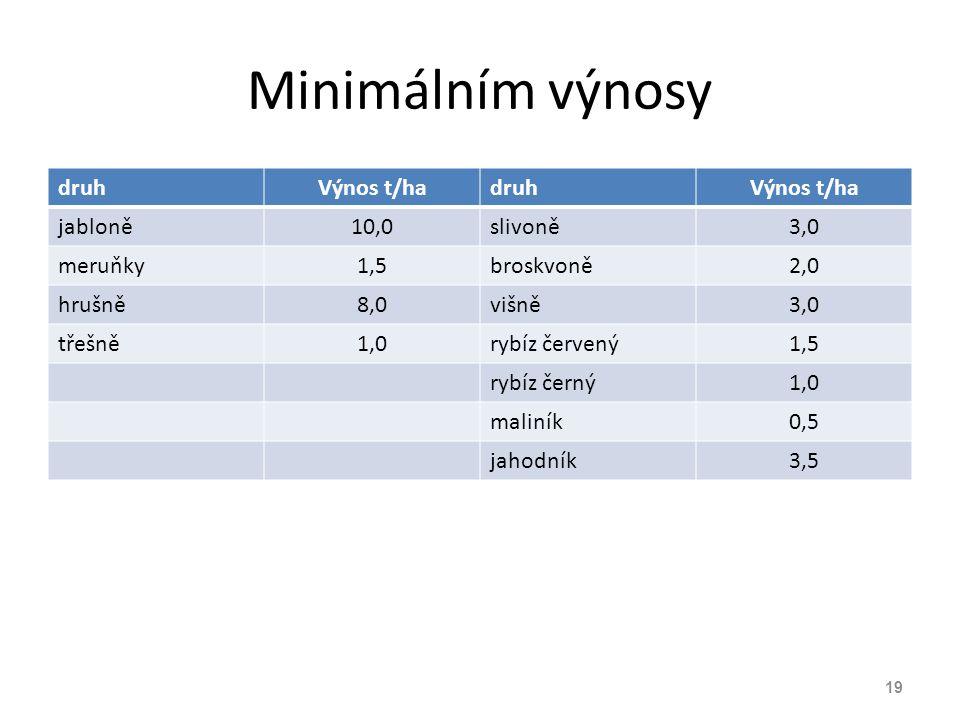 Minimálním výnosy druhVýnos t/hadruhVýnos t/ha jabloně10,0slivoně3,0 meruňky1,5broskvoně2,0 hrušně8,0višně3,0 třešně1,0rybíz červený1,5 rybíz černý1,0