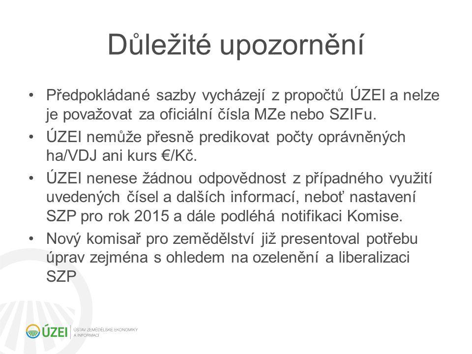Udržení výměry TTP Možnost snížení výměry maximálně o 5 % Nelze u environmentálně citlivých TTP (Natura 2000, 1.
