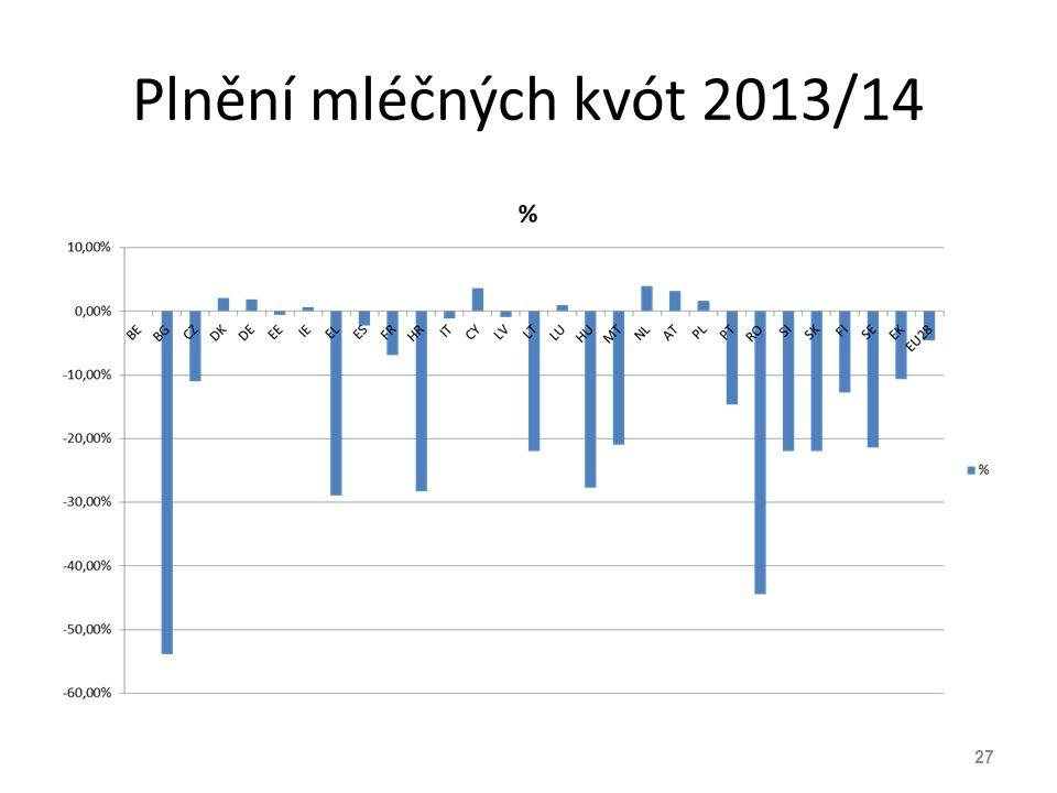 Plnění mléčných kvót 2013/14 27
