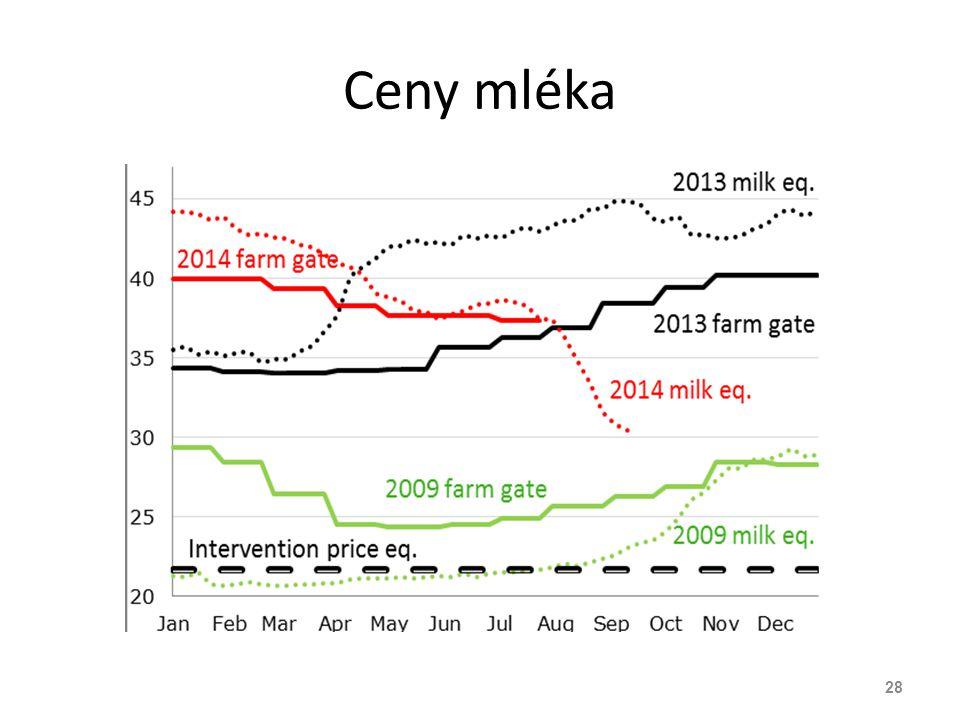 Ceny mléka 28