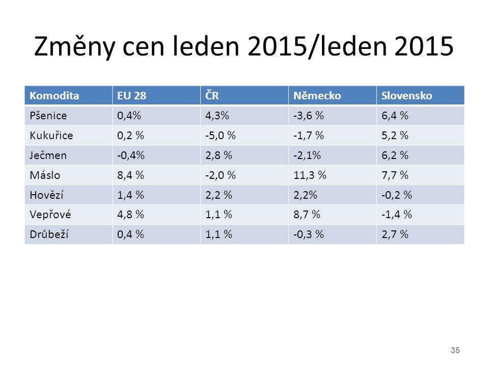 Změny cen leden 2015/leden 2015 KomoditaEU 28ČRNěmeckoSlovensko Pšenice0,4%4,3%-3,6 %6,4 % Kukuřice0,2 %-5,0 %-1,7 %5,2 % Ječmen-0,4%2,8 %-2,1%6,2 % M