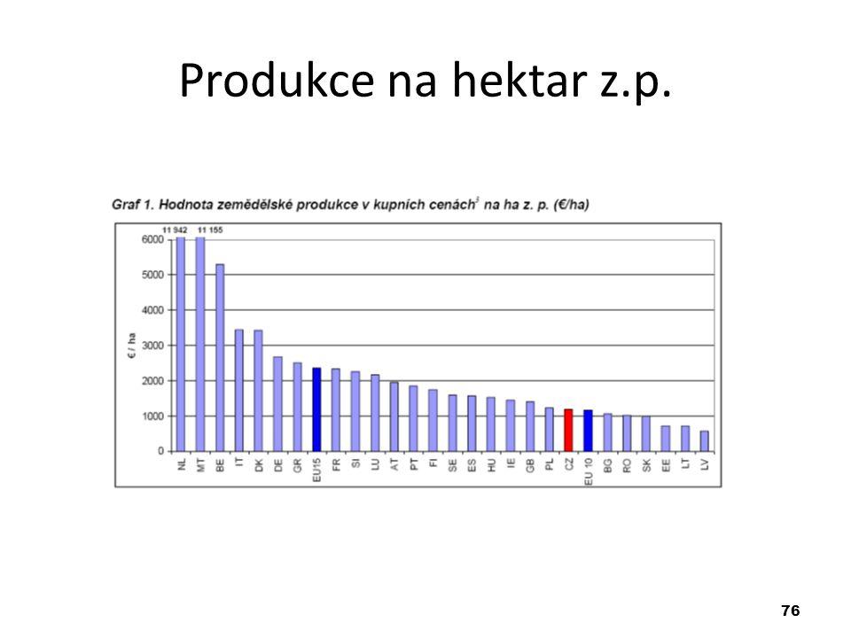 76 Produkce na hektar z.p.