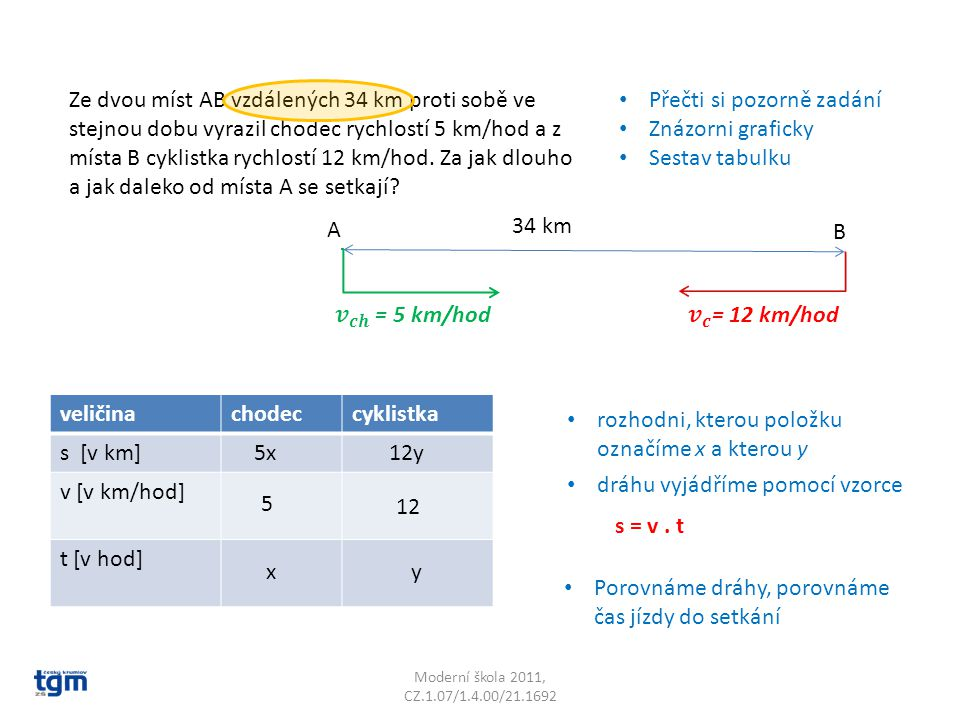 Moderní škola 2011, CZ.1.07/1.4.00/21.1692 Přečti si pozorně zadání Znázorni graficky Sestav tabulku Ze dvou míst AB vzdálených 34 km proti sobě ve stejnou dobu vyrazil chodec rychlostí 5 km/hod a z místa B cyklistka rychlostí 12 km/hod.