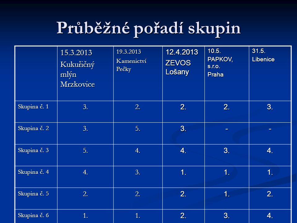 Průběžné pořadí skupin 15.3.2013 Kukuřičný mlýn Mrzkovice 19.3.2013 Kamenictví Pečky 12.4.2013 ZEVOS Lošany 10.5.