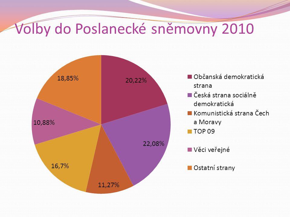 Volby do Poslanecké sněmovny 2010