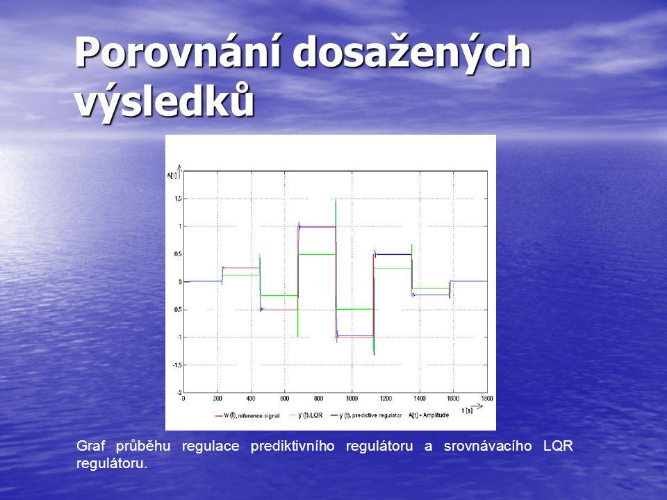 Porovnání dosažených výsledků Graf průběhu regulace prediktivního regulátoru a srovnávacího LQR regulátoru.