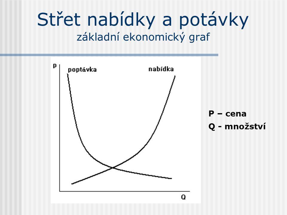 Střet nabídky a potávky základní ekonomický graf P – cena Q - množství