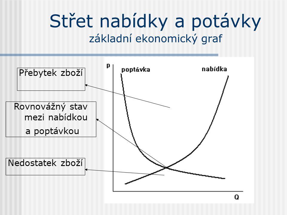 Střet nabídky a potávky základní ekonomický graf Přebytek zboží Nedostatek zboží Rovnovážný stav mezi nabídkou a poptávkou