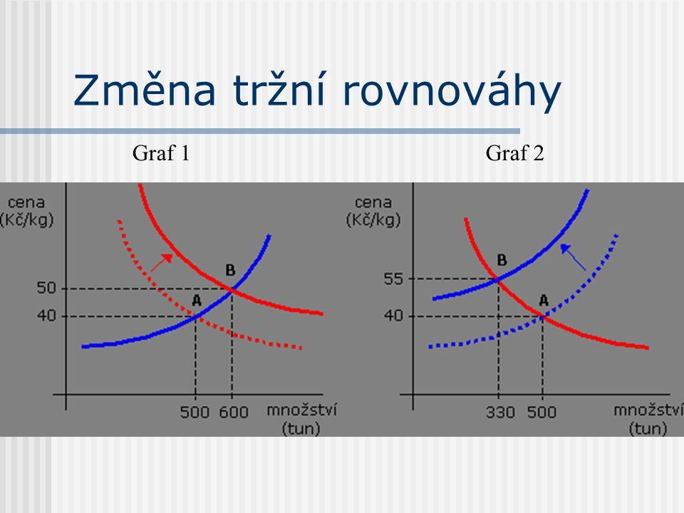 Graf 2Graf 1
