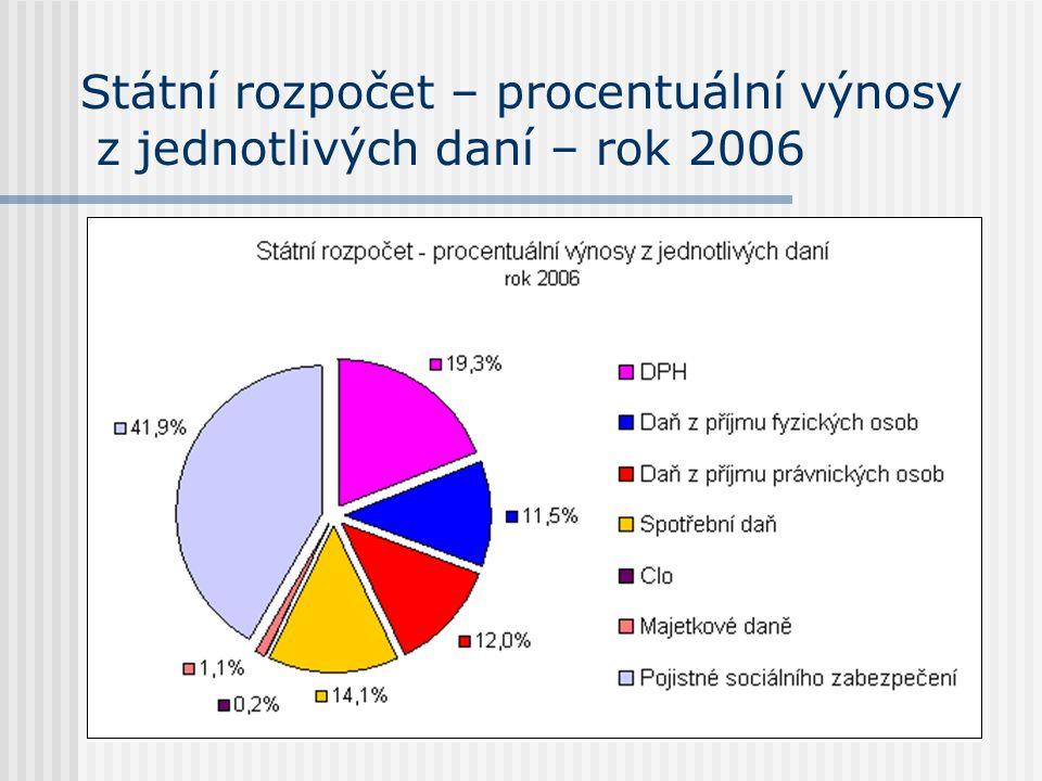 Státní rozpočet – procentuální výnosy z jednotlivých daní – rok 2006