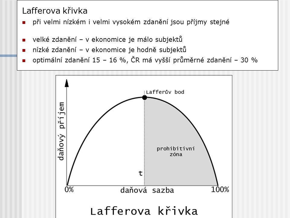 Lafferova křivka při velmi nízkém i velmi vysokém zdanění jsou příjmy stejné velké zdanění – v ekonomice je málo subjektů nízké zdanění – v ekonomice je hodně subjektů optimální zdanění 15 – 16 %, ČR má vyšší průměrné zdanění – 30 %