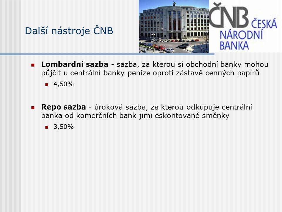 Lombardní sazba - sazba, za kterou si obchodní banky mohou půjčit u centrální banky peníze oproti zástavě cenných papírů 4,50% Repo sazba - úroková sazba, za kterou odkupuje centrální banka od komerčních bank jimi eskontované směnky 3,50% Další nástroje ČNB