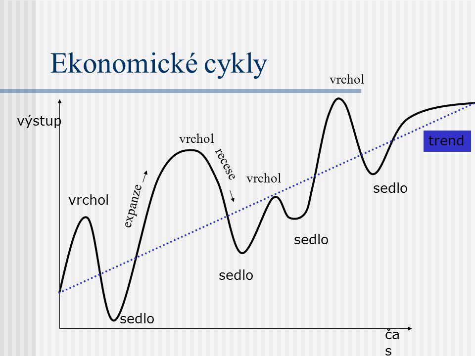 Ekonomické cykly ča s výstup vrchol trend sedlo expanze vrchol sedlo recese