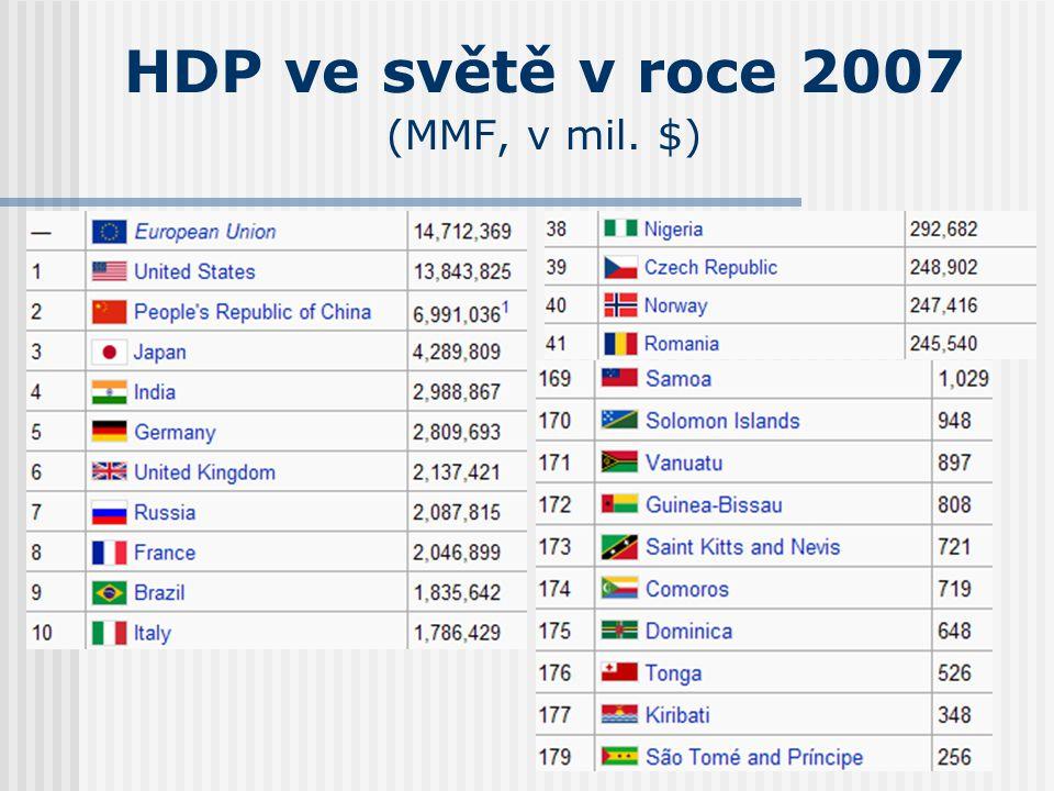 HDP ve světě v roce 2007 (MMF, v mil. $)