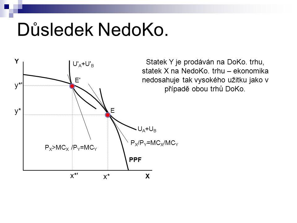 NedoKo. je výrobně i alokačně neefektivní výrobní neefektivnost – rovnovážné množství není vyráběno s minimálními AC alokační neefektivnost – firma vy