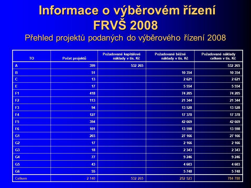 Informace o výběrovém řízení FRVŠ 2008 Přehled projektů podaných do výběrového řízení 2008 Informace o výběrovém řízení FRVŠ 2008 Přehled projektů podaných do výběrového řízení 2008 TOPočet projektů Požadované kapitálové náklady v tis.
