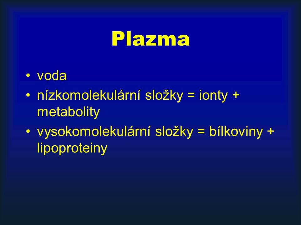 Plazma voda nízkomolekulární složky = ionty + metabolity vysokomolekulární složky = bílkoviny + lipoproteiny