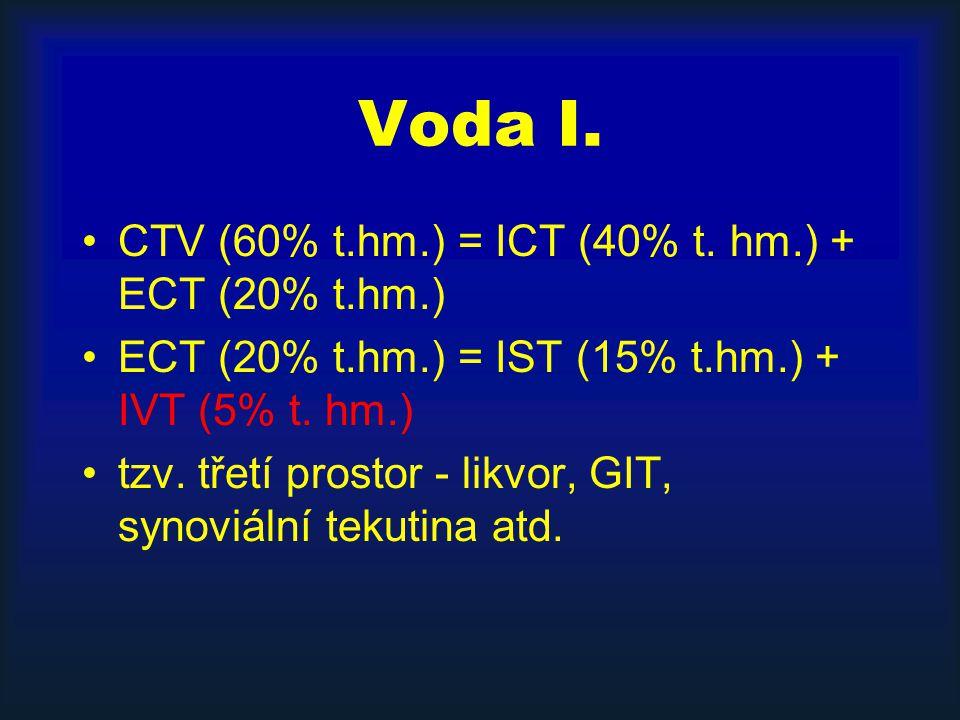 Voda I.CTV (60% t.hm.) = ICT (40% t.
