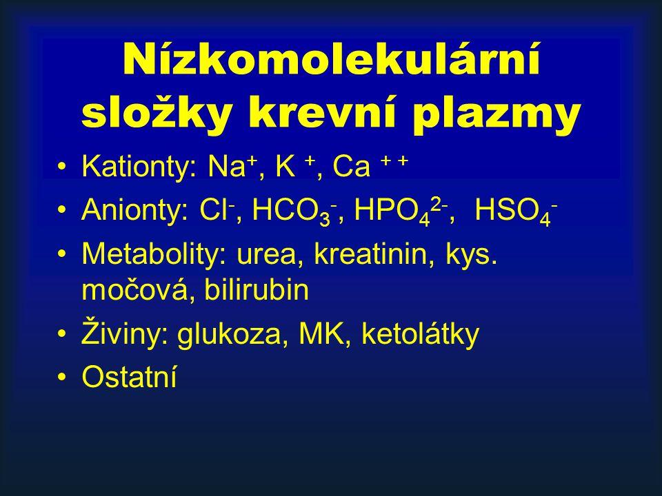 Nízkomolekulární složky krevní plazmy Kationty: Na +, K +, Ca + + Anionty: Cl -, HCO 3 -, HPO 4 2-, HSO 4 - Metabolity: urea, kreatinin, kys.