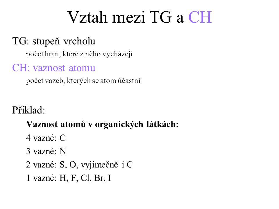 Vztah mezi TG a CH TG: stupeň vrcholu počet hran, které z něho vycházejí CH: vaznost atomu počet vazeb, kterých se atom účastní Příklad: Vaznost atomů v organických látkách: 4 vazné: C 3 vazné: N 2 vazné: S, O, vyjímečně i C 1 vazné: H, F, Cl, Br, I