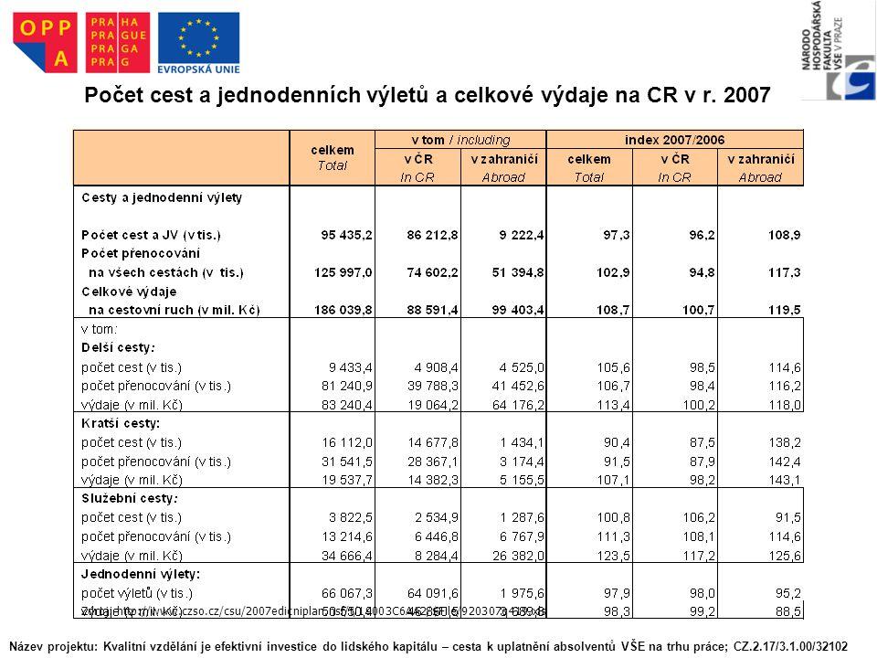 Počet cest a jednodenních výletů a celkové výdaje na CR v r. 2007 Zdroj: http://www.czso.cz/csu/2007edicniplan.nsf/t/19003C6AA2/$File/920307q419.xls N