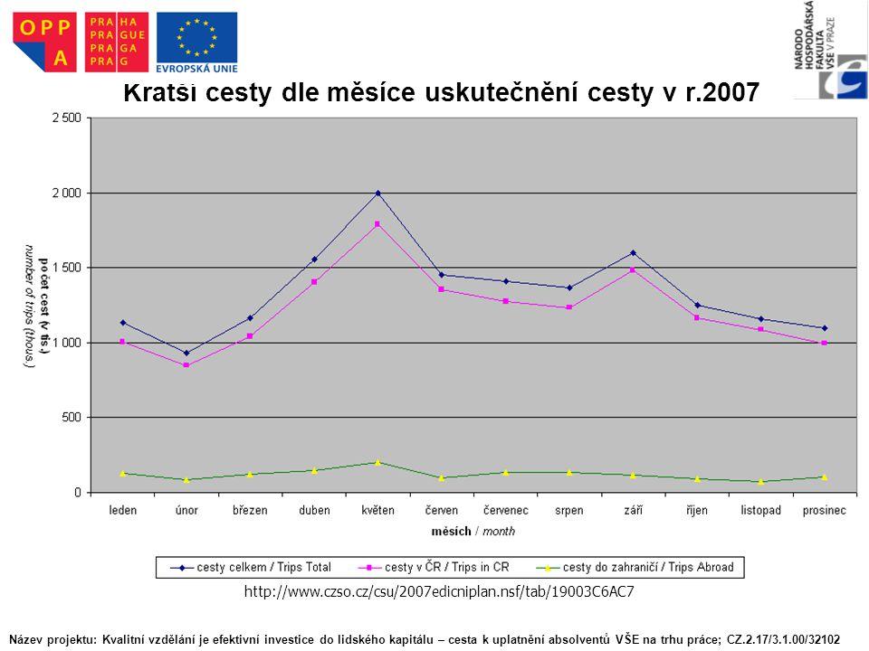 http://www.czso.cz/csu/2007edicniplan.nsf/tab/19003C6AC7 Kratší cesty dle měsíce uskutečnění cesty v r.2007 Název projektu: Kvalitní vzdělání je efekt