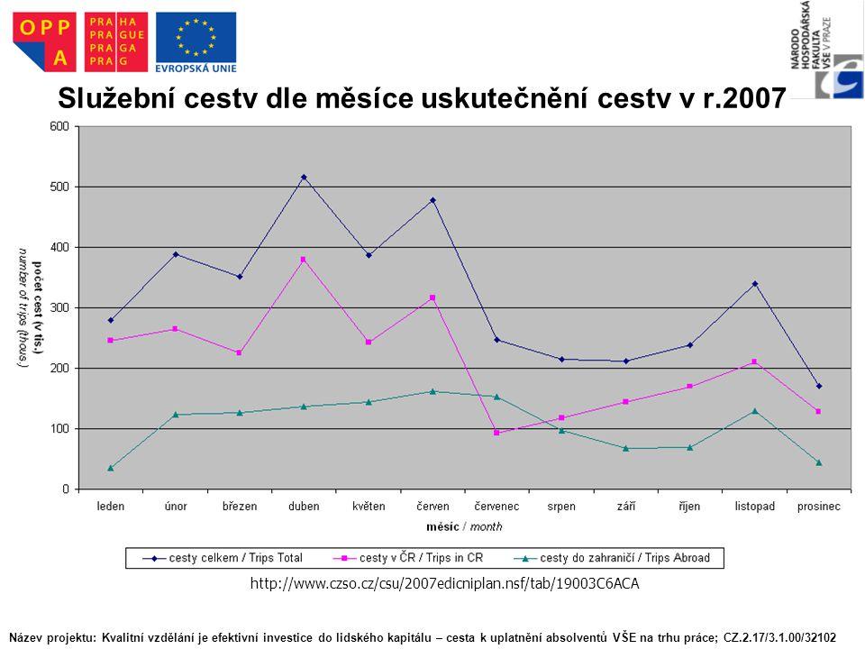 Služební cesty dle měsíce uskutečnění cesty v r.2007 http://www.czso.cz/csu/2007edicniplan.nsf/tab/19003C6ACA Název projektu: Kvalitní vzdělání je efektivní investice do lidského kapitálu – cesta k uplatnění absolventů VŠE na trhu práce; CZ.2.17/3.1.00/32102