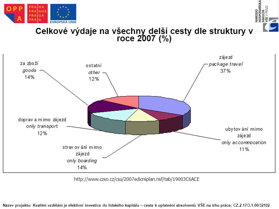 Celkové výdaje na všechny delší cesty dle struktury v roce 2007 (%) http://www.czso.cz/csu/2007edicniplan.nsf/tab/19003C6ACE Název projektu: Kvalitní vzdělání je efektivní investice do lidského kapitálu – cesta k uplatnění absolventů VŠE na trhu práce; CZ.2.17/3.1.00/32102