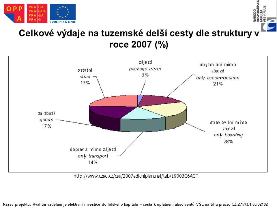 Celkové výdaje na tuzemské delší cesty dle struktury v roce 2007 (%) http://www.czso.cz/csu/2007edicniplan.nsf/tab/19003C6ACF Název projektu: Kvalitní vzdělání je efektivní investice do lidského kapitálu – cesta k uplatnění absolventů VŠE na trhu práce; CZ.2.17/3.1.00/32102