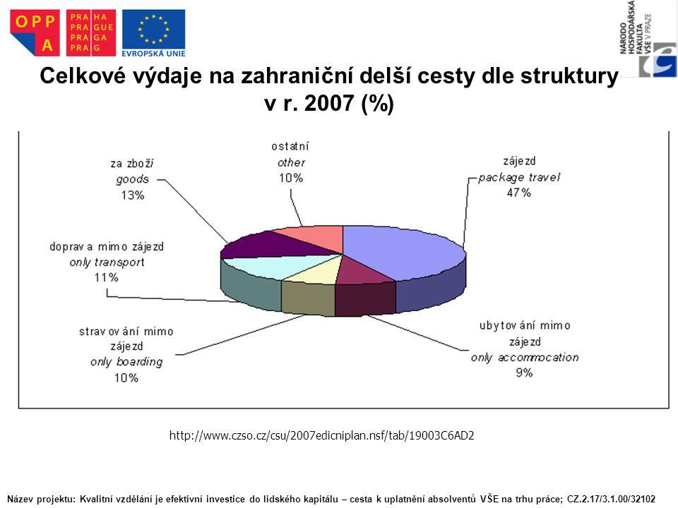 Celkové výdaje na zahraniční delší cesty dle struktury v r. 2007 (%) http://www.czso.cz/csu/2007edicniplan.nsf/tab/19003C6AD2 Název projektu: Kvalitní
