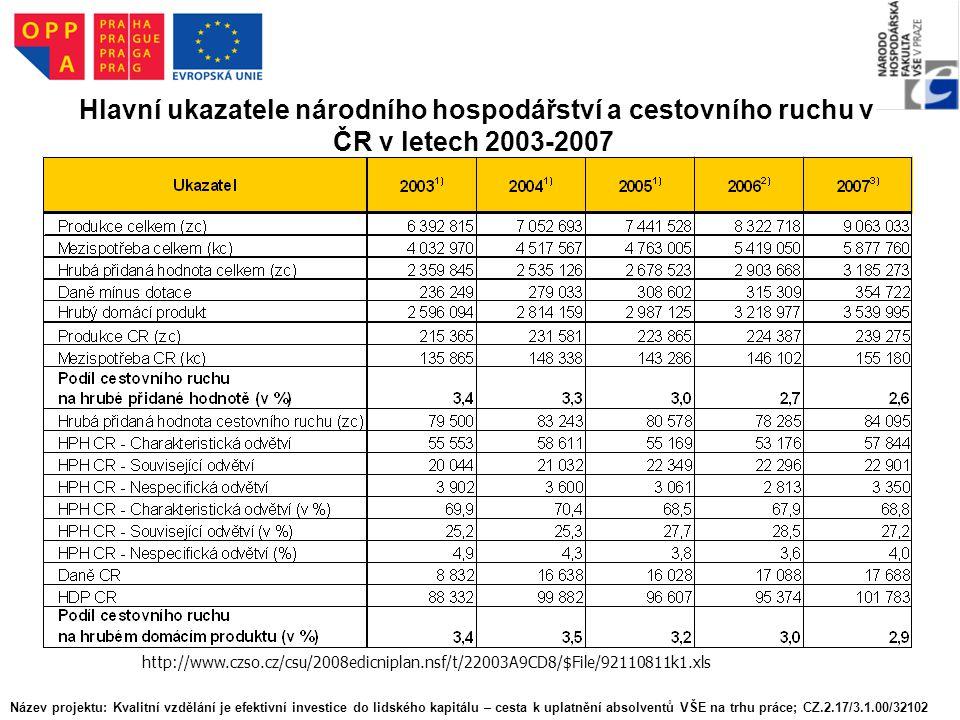 Hlavní ukazatele národního hospodářství a cestovního ruchu v ČR v letech 2003-2007 http://www.czso.cz/csu/2008edicniplan.nsf/t/22003A9CD8/$File/92110811k1.xls Název projektu: Kvalitní vzdělání je efektivní investice do lidského kapitálu – cesta k uplatnění absolventů VŠE na trhu práce; CZ.2.17/3.1.00/32102