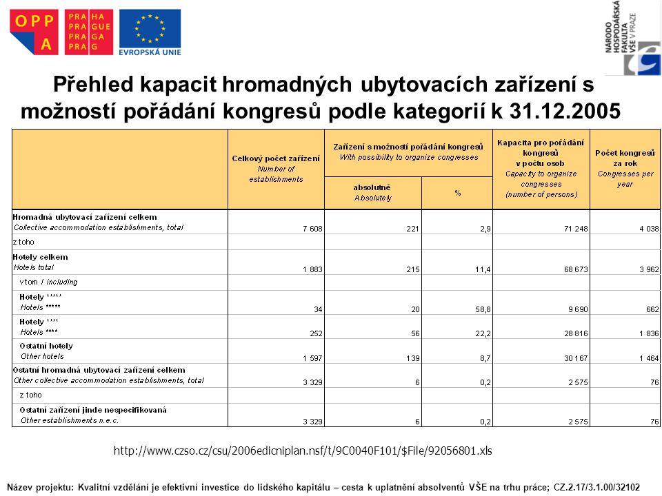 Přehled kapacit hromadných ubytovacích zařízení s možností pořádání kongresů podle kategorií k 31.12.2005 http://www.czso.cz/csu/2006edicniplan.nsf/t/9C0040F101/$File/92056801.xls Název projektu: Kvalitní vzdělání je efektivní investice do lidského kapitálu – cesta k uplatnění absolventů VŠE na trhu práce; CZ.2.17/3.1.00/32102