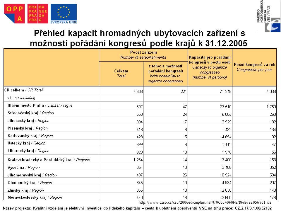 Přehled kapacit hromadných ubytovacích zařízení s možností pořádání kongresů podle krajů k 31.12.2005 http://www.czso.cz/csu/2006edicniplan.nsf/t/9C0040F0FE/$File/92056901.xls Název projektu: Kvalitní vzdělání je efektivní investice do lidského kapitálu – cesta k uplatnění absolventů VŠE na trhu práce; CZ.2.17/3.1.00/32102
