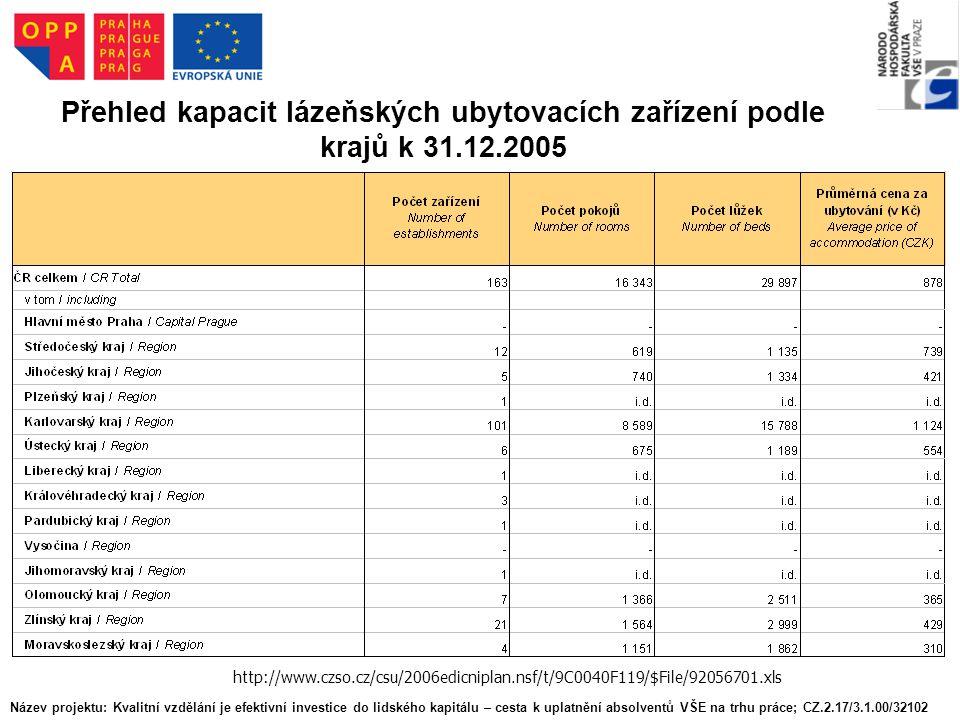 Přehled kapacit lázeňských ubytovacích zařízení podle krajů k 31.12.2005 http://www.czso.cz/csu/2006edicniplan.nsf/t/9C0040F119/$File/92056701.xls Název projektu: Kvalitní vzdělání je efektivní investice do lidského kapitálu – cesta k uplatnění absolventů VŠE na trhu práce; CZ.2.17/3.1.00/32102