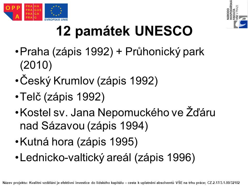 12 památek UNESCO Praha (zápis 1992) + Průhonický park (2010) Český Krumlov (zápis 1992) Telč (zápis 1992) Kostel sv. Jana Nepomuckého ve Žďáru nad Sá