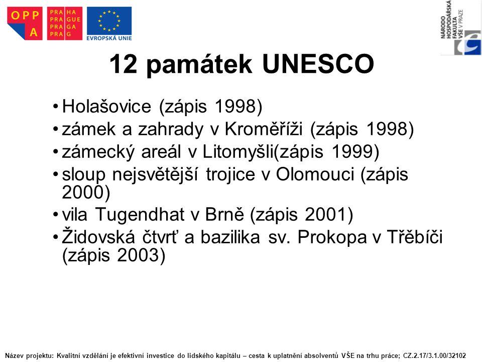 12 památek UNESCO Holašovice (zápis 1998) zámek a zahrady v Kroměříži (zápis 1998) zámecký areál v Litomyšli(zápis 1999) sloup nejsvětější trojice v O