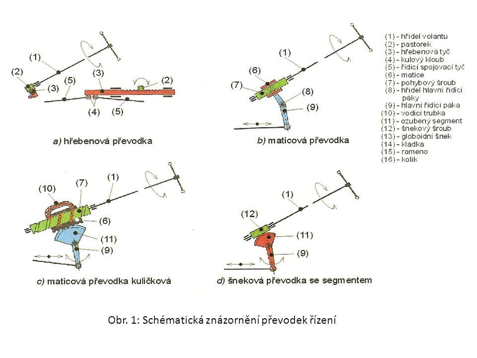 Obr. 1: Schématická znázornění převodek řízení