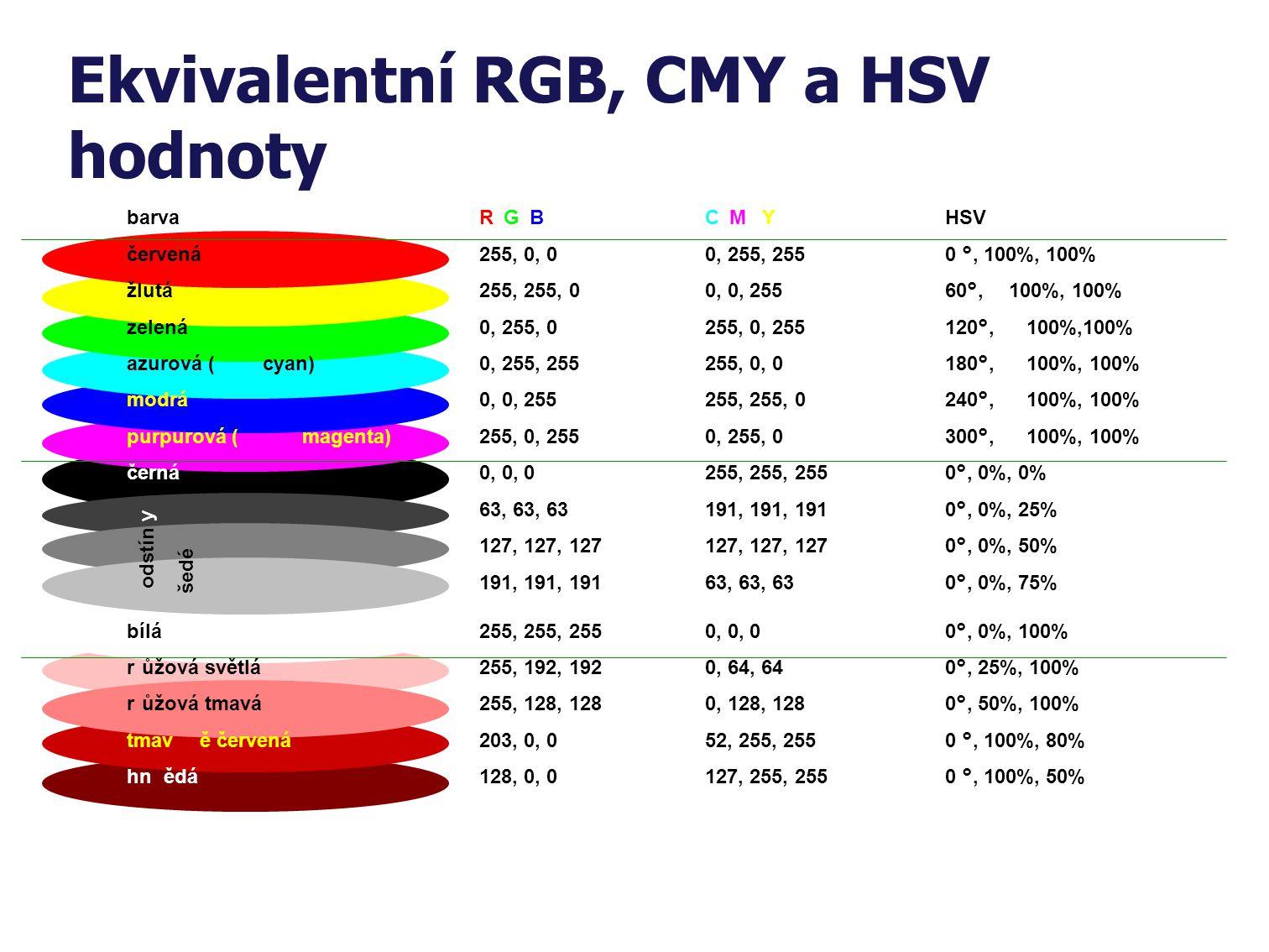 Subtraktivní barevný model (typicky CMY) Základní barvy jsou odečítány od bílé, čím více odeberu, tím více se blížím černé. Subtraktivní prostředí je