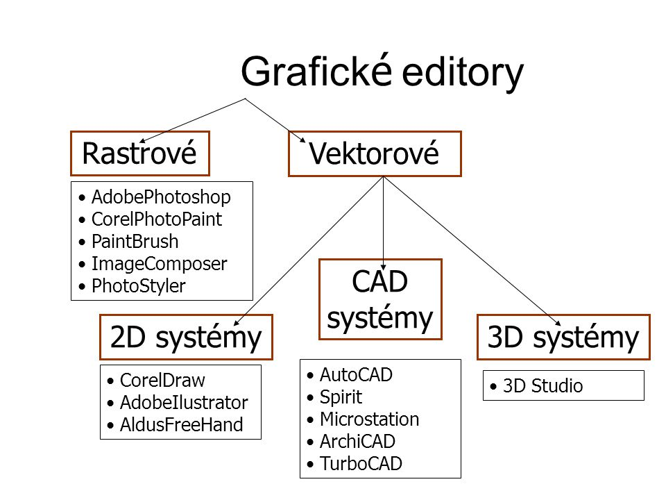 Grafick é editory Rastrové AdobePhotoshop CorelPhotoPaint PaintBrush ImageComposer PhotoStyler Vektorové 3D systémy 3D Studio 2D systémy CorelDraw AdobeIlustrator AldusFreeHand CAD systémy AutoCAD Spirit Microstation ArchiCAD TurboCAD