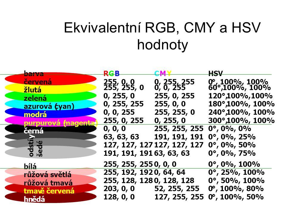 Ekvivalentní RGB, CMY a HSV hodnoty barvaRGBCMYHSV červená255, 0, 00, 255, 2550°, 100%, 100% žlutá 255, 255, 00, 0, 25560°,100%, 100% zelená 0, 255, 0255, 0, 255120°,100%,100% azurová (cyan) 0, 255, 255255, 0, 0180°,100%, 100% modrá 0, 0, 255255, 255, 0240°,100%, 100% purpurová (magenta) 255, 0, 2550, 255, 0300°,100%, 100% černá 0, 0, 0255, 255, 2550°, 0%, 0% 63, 63, 63191, 191, 1910°, 0%, 25% 127, 127, 127 0°, 0%, 50% odstín y šedé 191, 191, 19163, 63, 630°, 0%, 75% bílá 255, 255, 2550, 0, 00°, 0%, 100% růžová světlá 255, 192, 1920, 64, 640°, 25%, 100% růžová tmavá 255, 128, 1280, 128, 1280°, 50%, 100% tmavě červená 203, 0, 052, 255, 2550°, 100%, 80% hnědá 128, 0, 0127, 255, 2550°, 100%, 50%