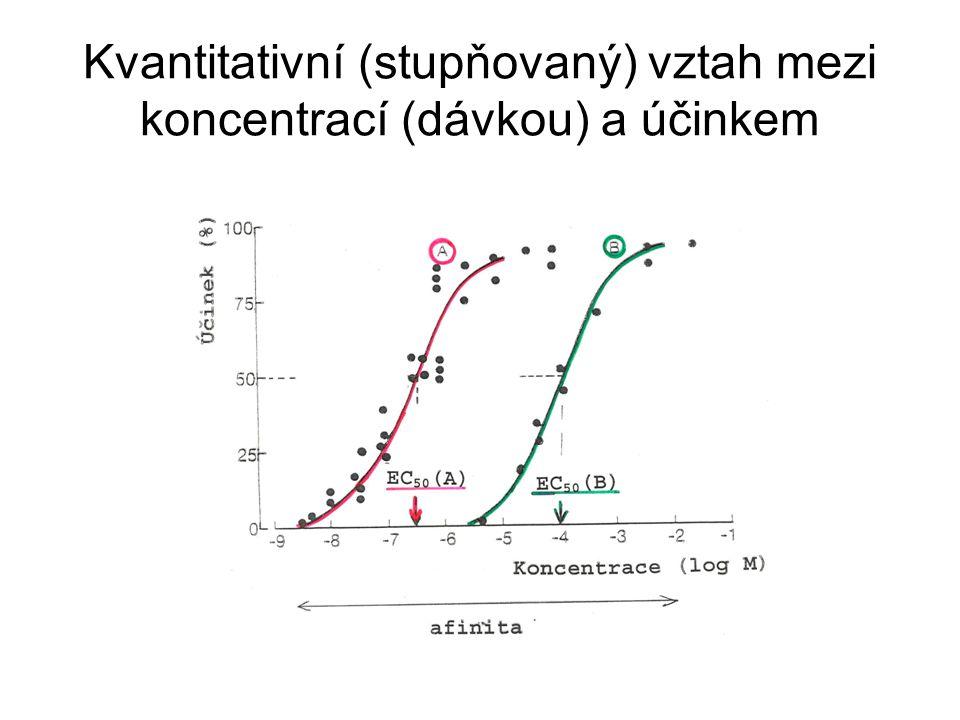 Kvantitativní (stupňovaný) vztah mezi koncentrací (dávkou) a účinkem