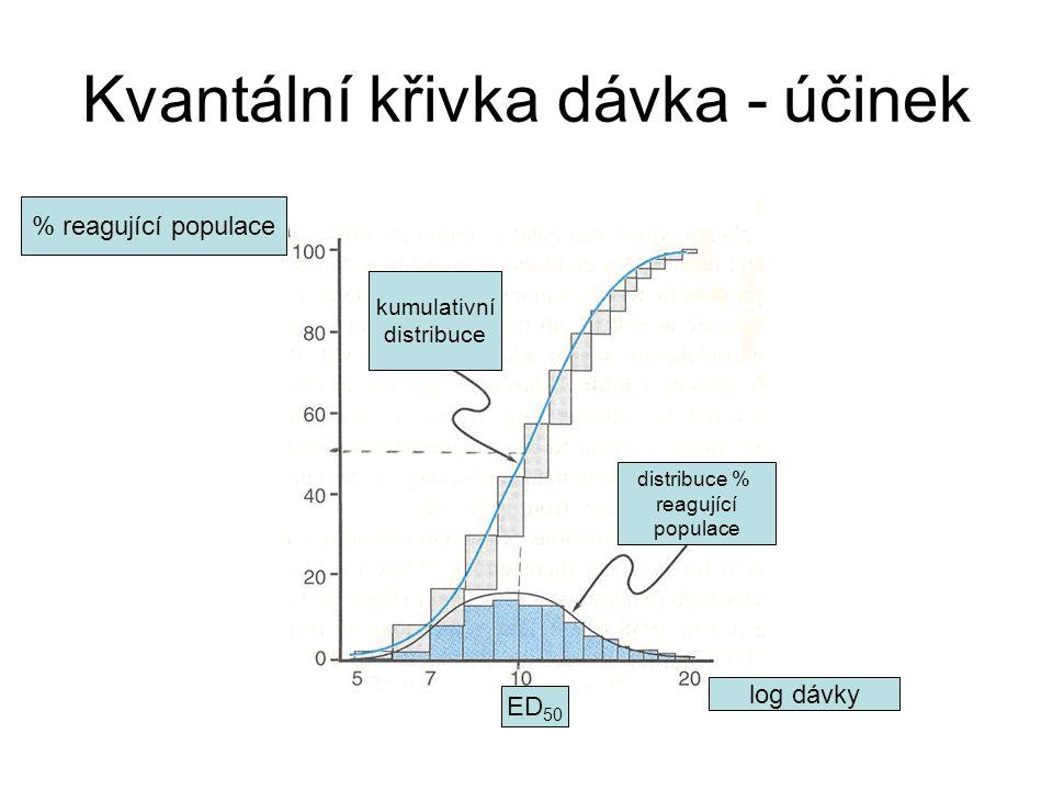 Kvantální křivka dávka - účinek ED 50 distribuce % reagující populace kumulativní distribuce % reagující populace log dávky