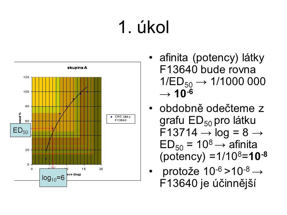 1. úkol afinita (potency) látky F13640 bude rovna 1/ED 50 → 1/1000 000 → 10 -6 obdobně odečteme z grafu ED 50 pro látku F13714 → log = 8 → ED 50 = 10