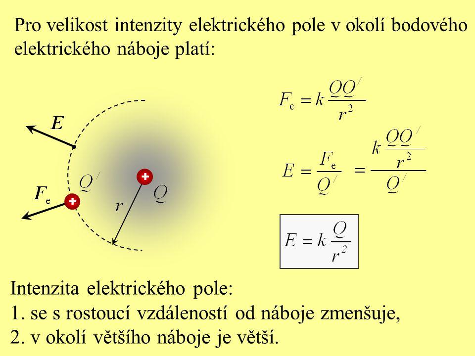 Pro velikost intenzity elektrického pole v okolí bodového elektrického náboje platí: Intenzita elektrického pole: 1. se s rostoucí vzdáleností od nábo