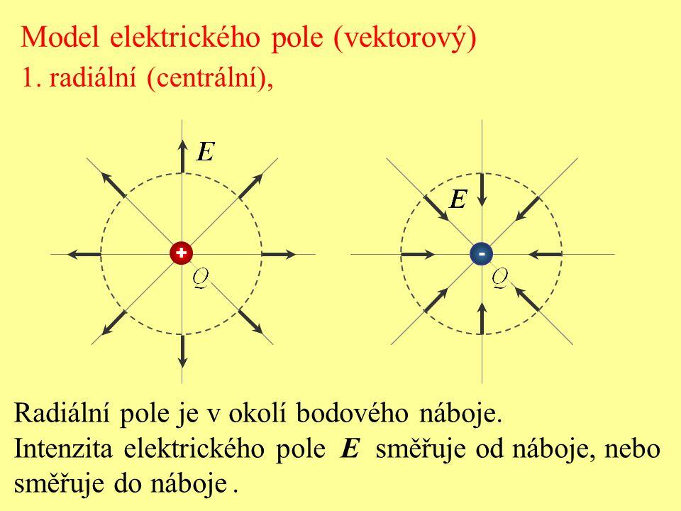 Model elektrického pole (vektorový) 1. radiální (centrální), Radiální pole je v okolí bodového náboje. Intenzita elektrického pole E směřuje od náboje