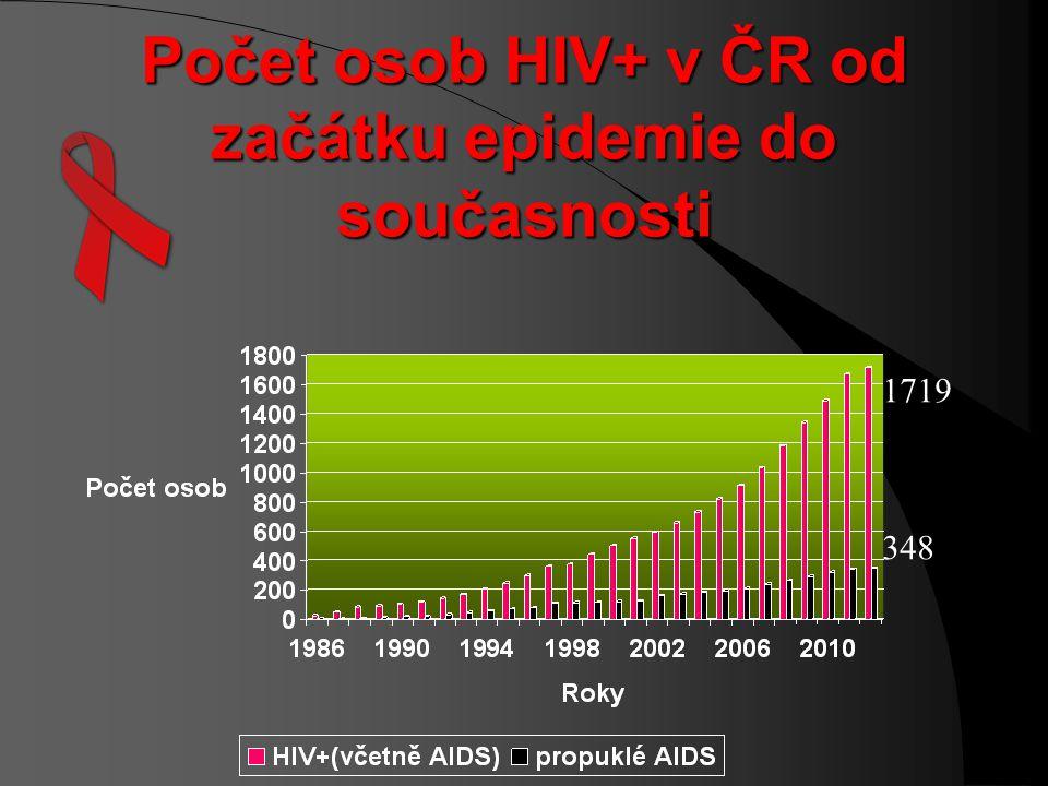 Osoby žijící s HIV / AIDS v České republice (občané ČR a cizinci s trvalým pobytem) od 1. 1. 1990 k 31. 12. 2012 1719 348